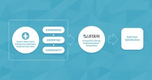 Three Chief Pillars of Our Success in Liferay: Experience