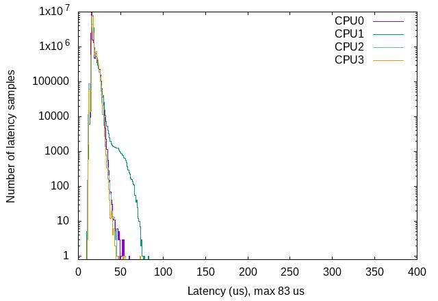 Latency plot distribution
