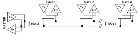 Schéma d'un circuit multipoint RS-485