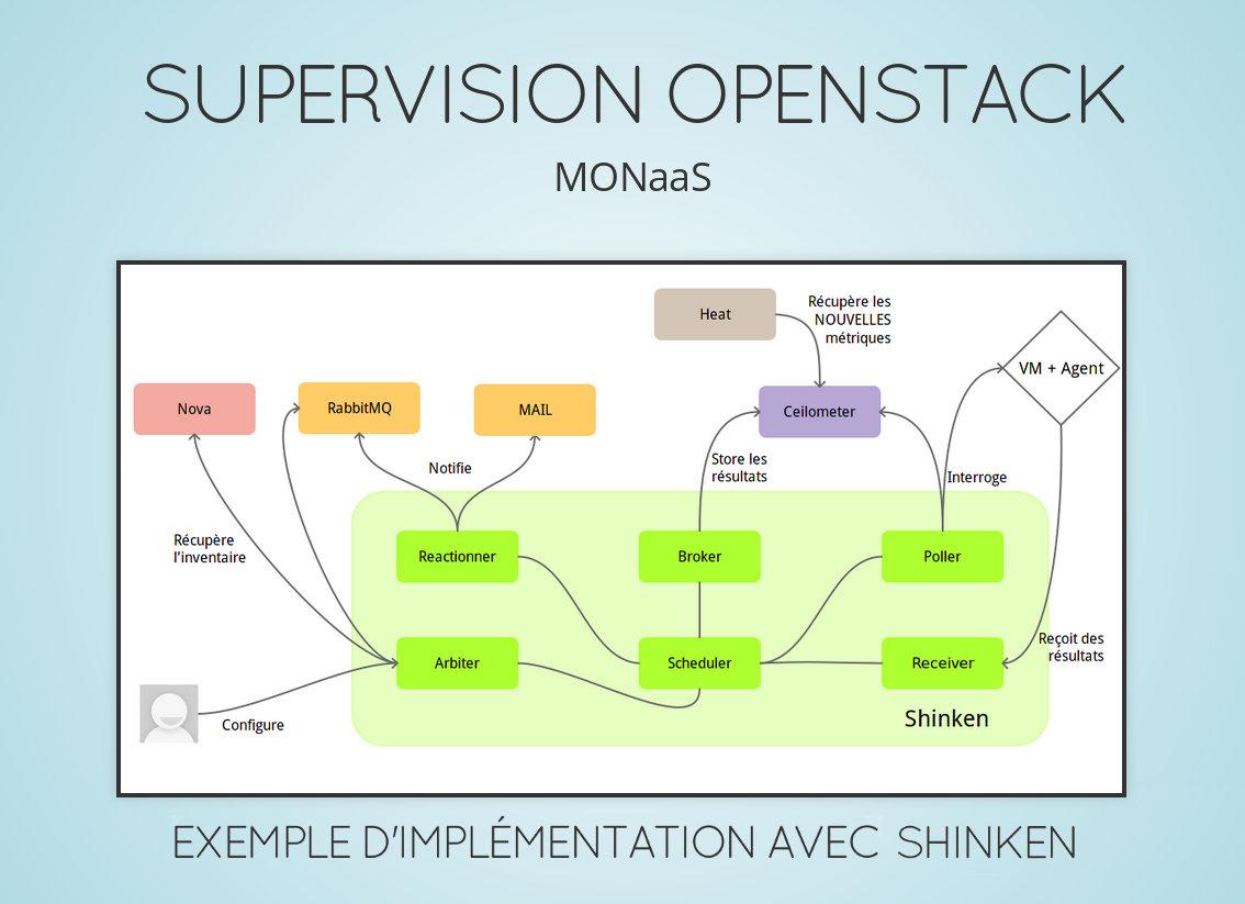 MONaaS-presentation-titre