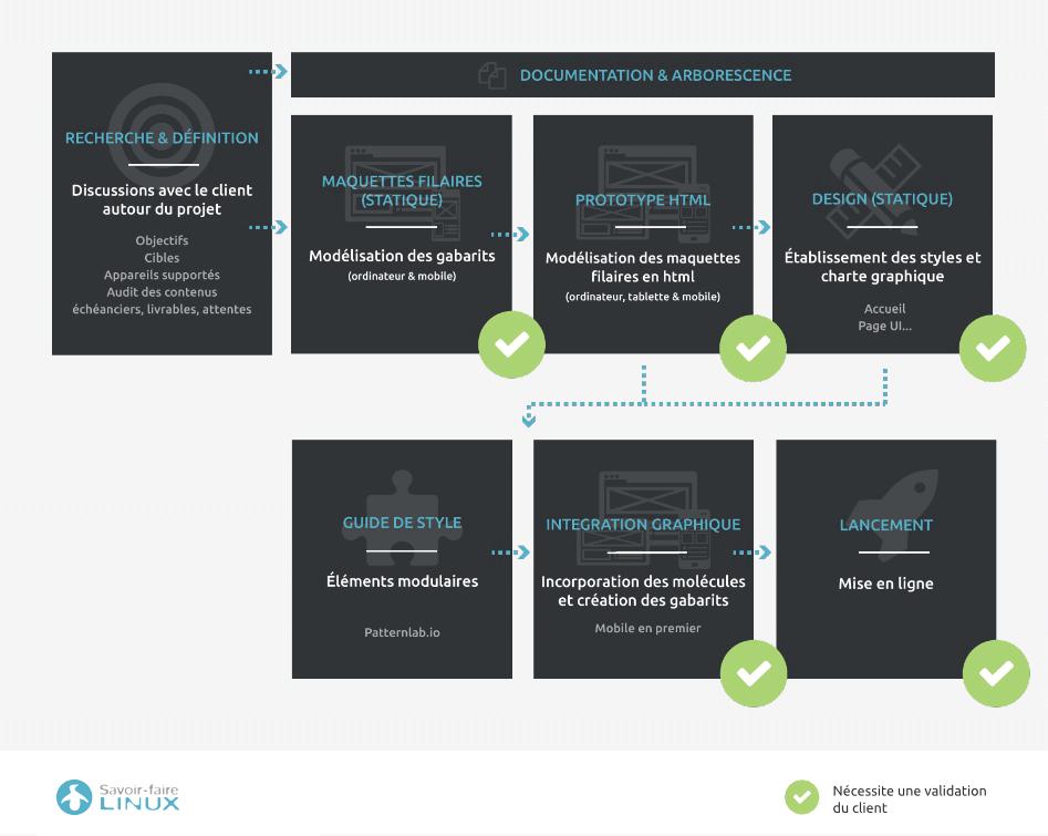 Processus de design - Site web responsive - Savoir-faire Linux